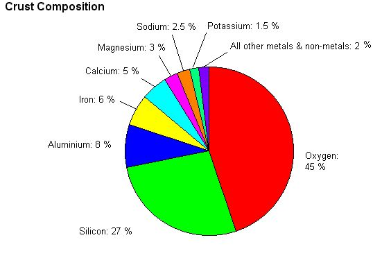 Percentage of metals in the crust
